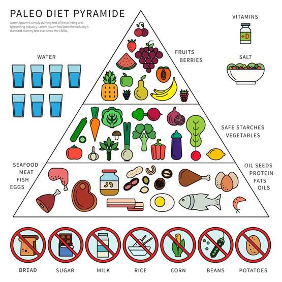 paleo diet and iodine deficiency